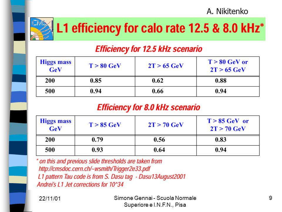 22/11/01 Simone Gennai - Scuola Normale Superiore e I.N.F.N., Pisa 20 Isolamento + molteplicita' delle tracce L2Tk iso (both jets) + N tk =1.OR.3 1.OR.3 tracce nel 1 st jet matching cone Si migliorano le performance su reiezione fondo ALTRI TAGLI: P t cut = 3 GeV (< 5 GeV) R s = 0.07 (>0.065) A parita' di Bkg Rej otteniamo migliori efficienze Potrebbe essere utilizzato per il trigger su singolo jet