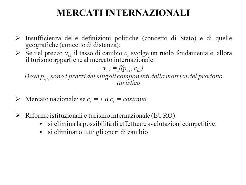 MERCATI INTERNAZIONALI  Insufficienza delle definizioni politiche (concetto di Stato) e di quelle geografiche (concetto di distanza);  Se nel prezzo