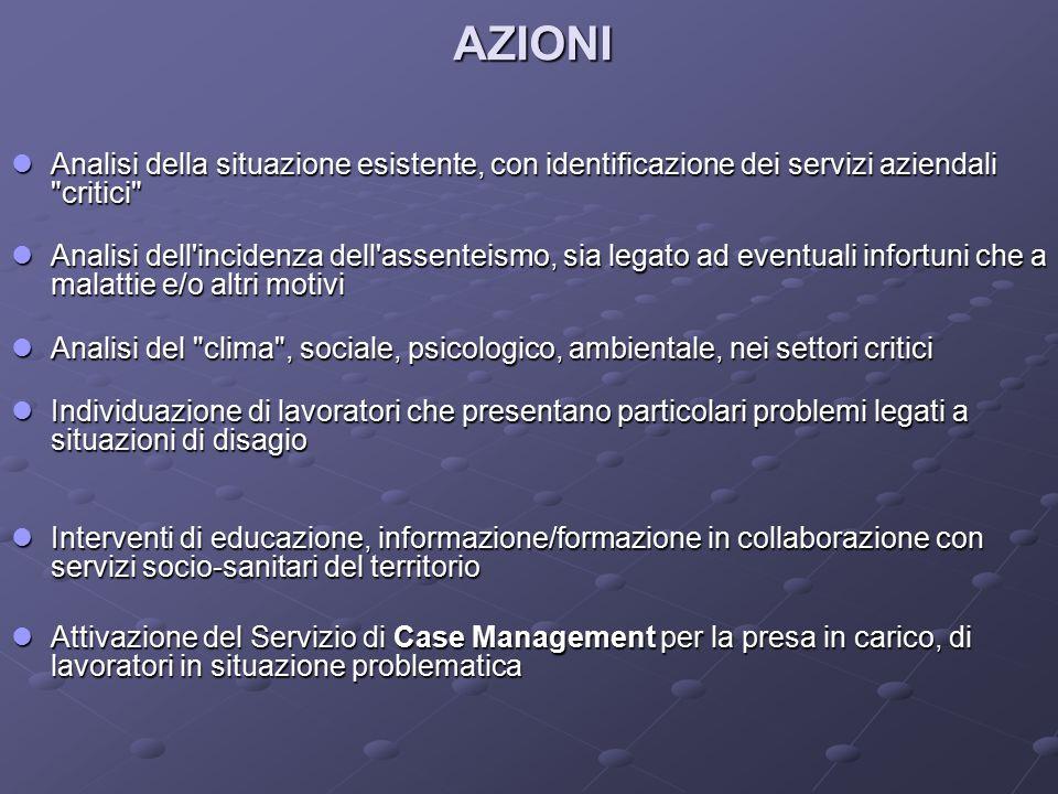 AZIONI Analisi della situazione esistente, con identificazione dei servizi aziendali
