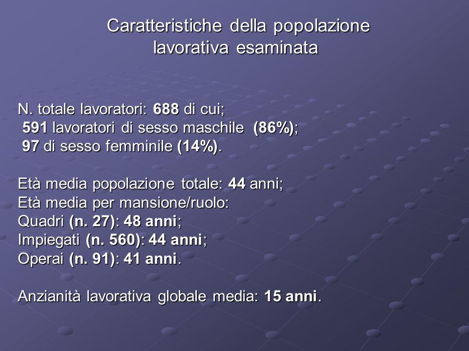 Caratteristiche della popolazione Caratteristiche della popolazione lavorativa esaminata N. totale lavoratori: 688 di cui; 591 lavoratori di sesso mas