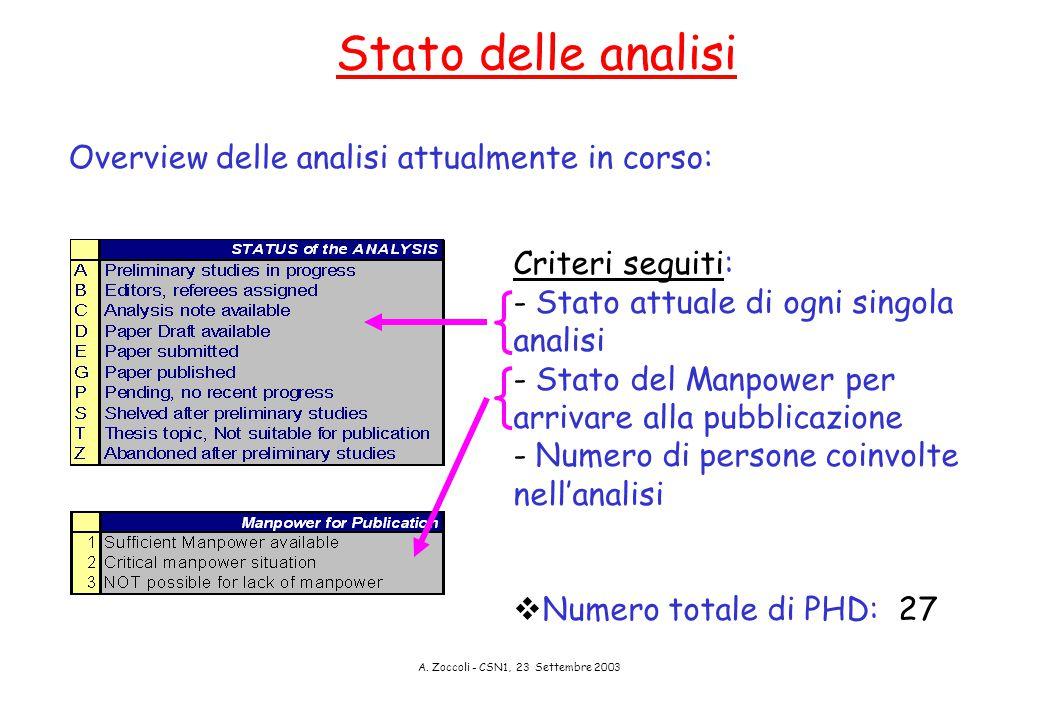 A. Zoccoli - CSN1, 23 Settembre 2003 Stato delle analisi Overview delle analisi attualmente in corso: Criteri seguiti: - Stato attuale di ogni singola