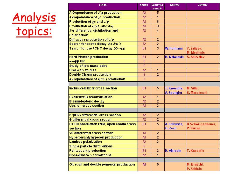 A. Zoccoli - CSN1, 23 Settembre 2003 Analysis topics: