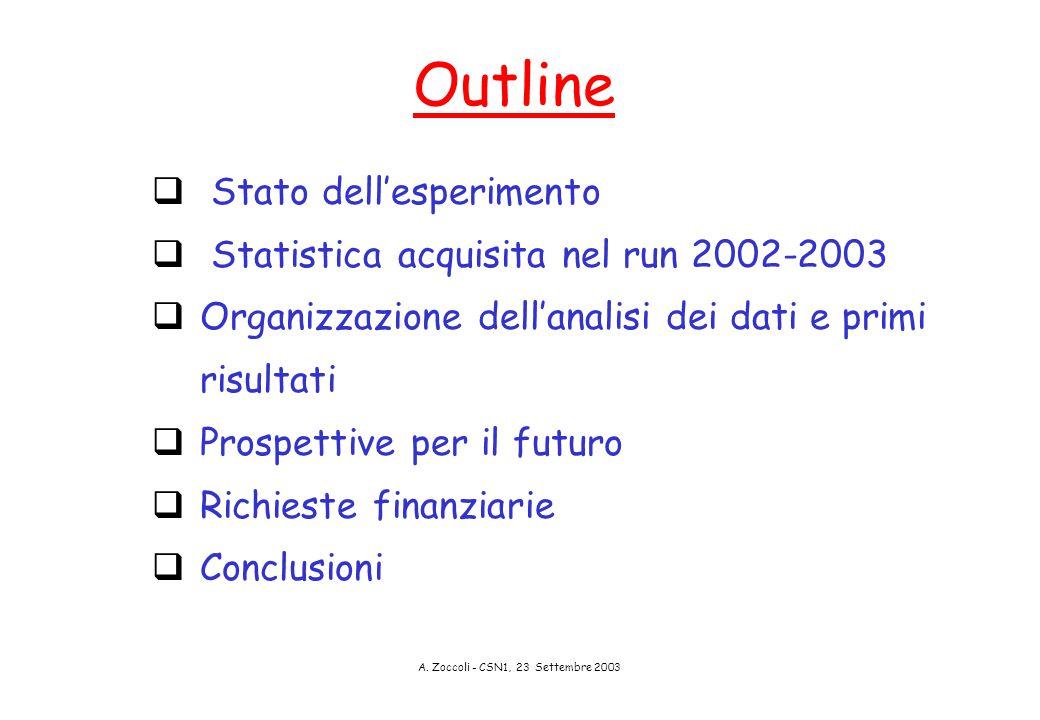A. Zoccoli - CSN1, 23 Settembre 2003 Outline  Stato dell'esperimento  Statistica acquisita nel run 2002-2003  Organizzazione dell'analisi dei dati