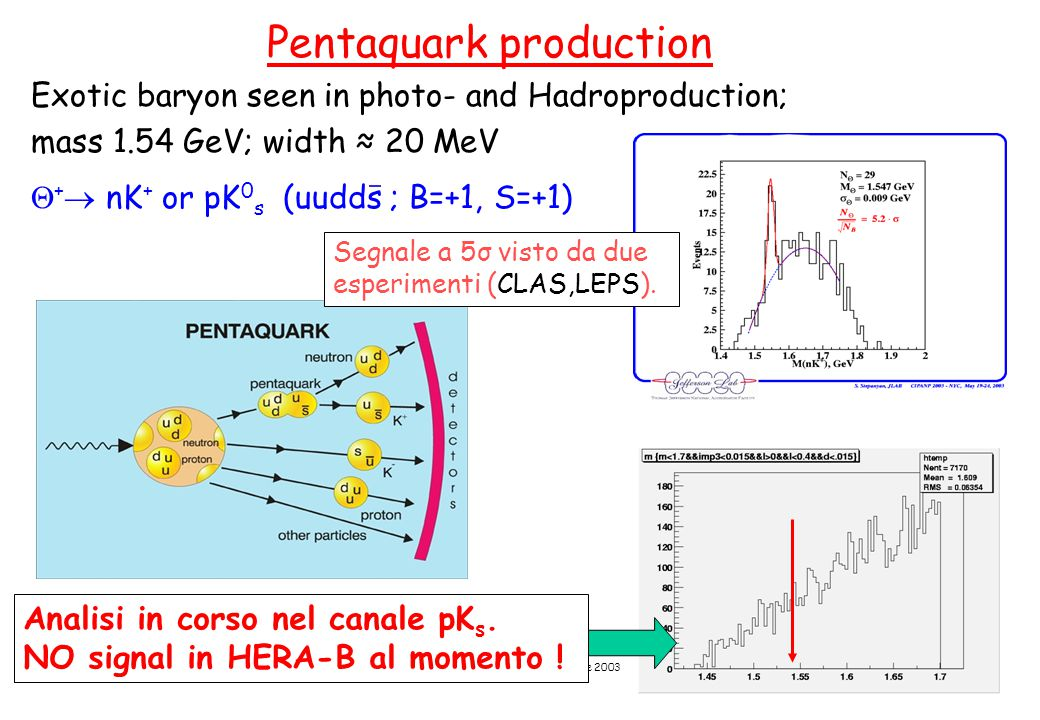 A. Zoccoli - CSN1, 23 Settembre 2003 Pentaquark production Exotic baryon seen in photo- and Hadroproduction; mass 1.54 GeV; width ≈ 20 MeV  +  nK +