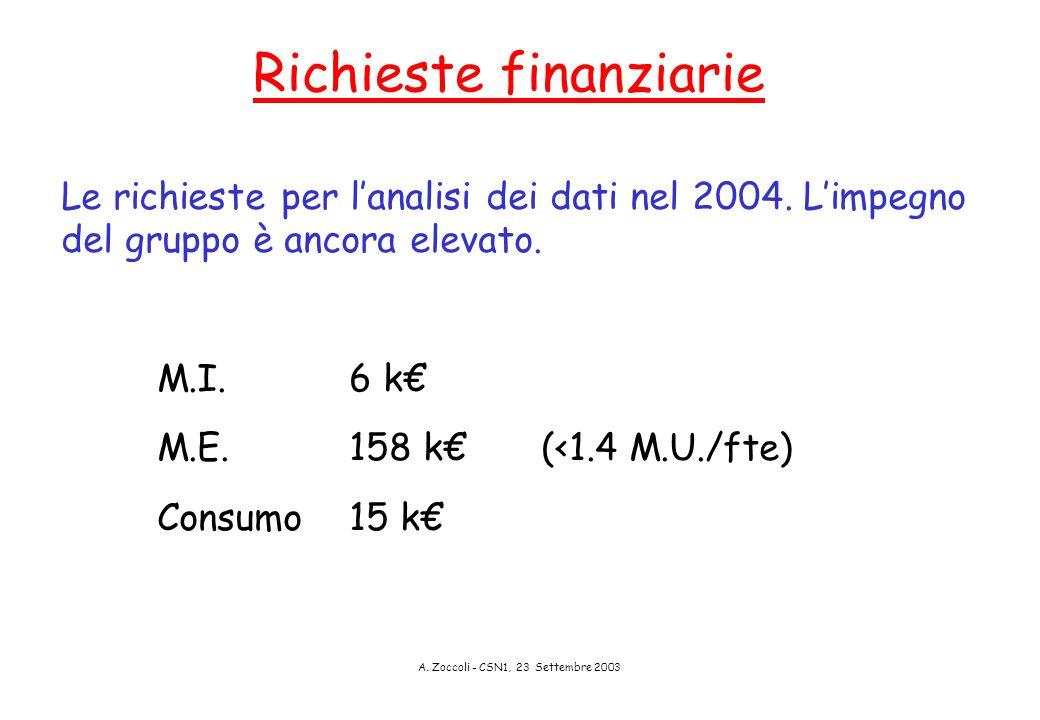 A. Zoccoli - CSN1, 23 Settembre 2003 Richieste finanziarie Le richieste per l'analisi dei dati nel 2004. L'impegno del gruppo è ancora elevato. M.I.6
