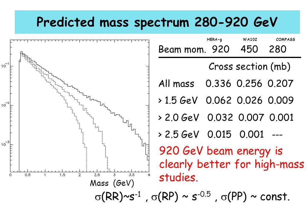 A. Zoccoli - CSN1, 23 Settembre 2003 Predicted mass spectrum 280-920 GeV Beam mom.