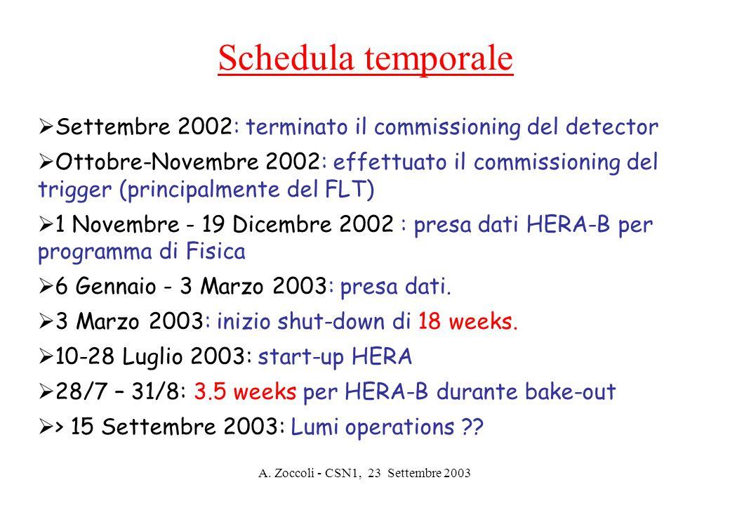 A. Zoccoli - CSN1, 23 Settembre 2003  Settembre 2002: terminato il commissioning del detector  Ottobre-Novembre 2002: effettuato il commissioning de