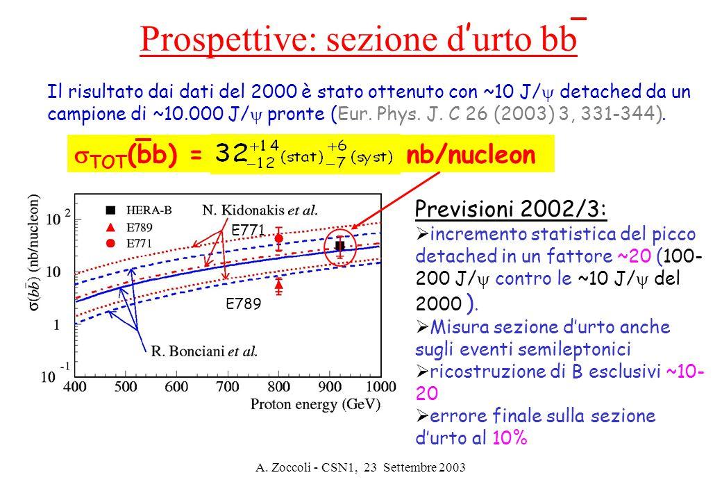 A. Zoccoli - CSN1, 23 Settembre 2003 Prospettive: sezione d ' urto bb  TOT (bb) = nb/nucleon Il risultato dai dati del 2000 è stato ottenuto con ~10