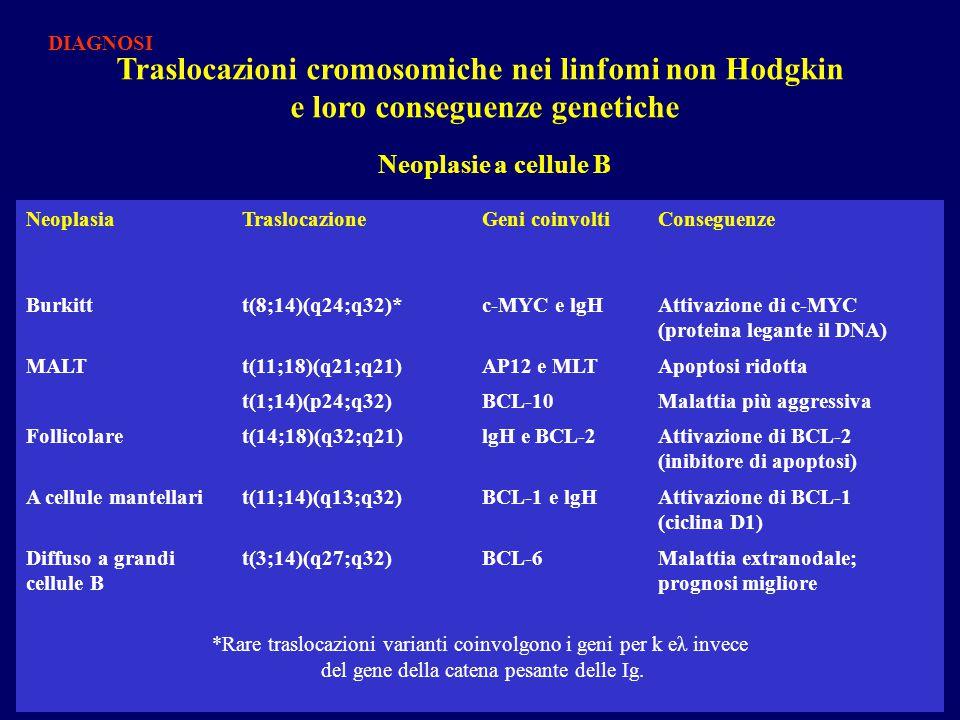 NeoplasiaTraslocazioneGeni coinvoltiConseguenze Burkittt(8;14)(q24;q32)*c-MYC e lgHAttivazione di c-MYC (proteina legante il DNA) MALTt(11;18)(q21;q21)AP12 e MLTApoptosi ridotta t(1;14)(p24;q32)BCL-10Malattia più aggressiva Follicolaret(14;18)(q32;q21)lgH e BCL-2Attivazione di BCL-2 (inibitore di apoptosi) A cellule mantellarit(11;14)(q13;q32)BCL-1 e lgHAttivazione di BCL-1 (ciclina D1) Diffuso a grandi cellule B t(3;14)(q27;q32)BCL-6Malattia extranodale; prognosi migliore *Rare traslocazioni varianti coinvolgono i geni per k eλ invece del gene della catena pesante delle Ig.