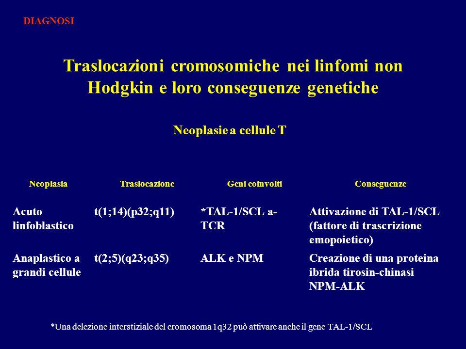Traslocazioni cromosomiche nei linfomi non Hodgkin e loro conseguenze genetiche NeoplasiaTraslocazioneGeni coinvoltiConseguenze Acuto linfoblastico t(1;14)(p32;q11)*TAL-1/SCL a- TCR Attivazione di TAL-1/SCL (fattore di trascrizione emopoietico) Anaplastico a grandi cellule t(2;5)(q23;q35)ALK e NPMCreazione di una proteina ibrida tirosin-chinasi NPM-ALK Neoplasie a cellule T *Una delezione interstiziale del cromosoma 1q32 può attivare anche il gene TAL-1/SCL DIAGNOSI