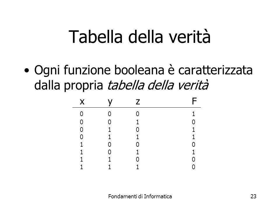 Fondamenti di Informatica23 Tabella della verità Ogni funzione booleana è caratterizzata dalla propria tabella della verità xyzF 0001 0010 0101 0111 1000 1011 1100 1110