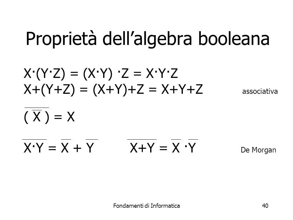 Fondamenti di Informatica40 Proprietà dell'algebra booleana X·(Y·Z) = (X·Y) ·Z = X·Y·Z X+(Y+Z) = (X+Y)+Z = X+Y+Z associativa ( X ) = X X·Y = X + YX+Y = X ·Y De Morgan