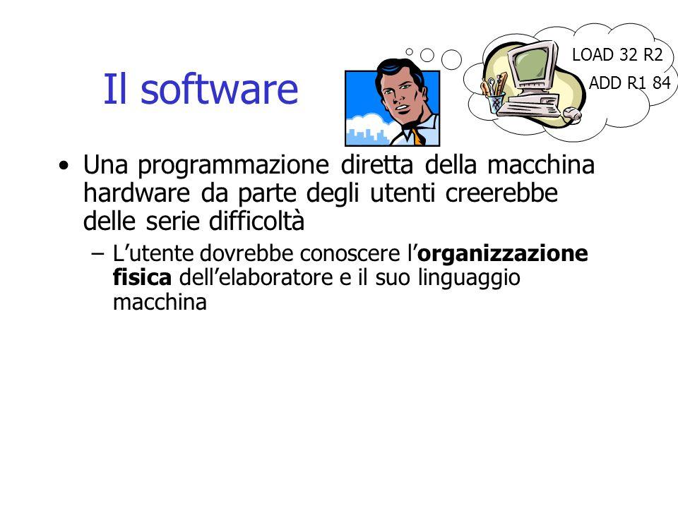 Il software Una programmazione diretta della macchina hardware da parte degli utenti creerebbe delle serie difficoltà –L'utente dovrebbe conoscere l'organizzazione fisica dell'elaboratore e il suo linguaggio macchina LOAD 32 R2 ADD R1 84