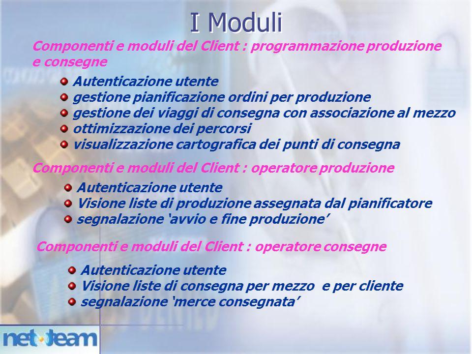 Componenti e moduli del Client : programmazione produzione e consegne Autenticazione utente gestione pianificazione ordini per produzione gestione dei