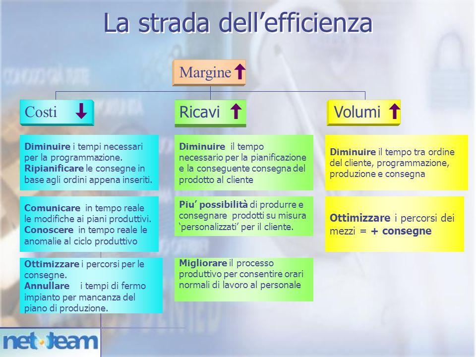 Margine Costi Volumi Ricavi Tempo ciclo Velocità Lead Time Servizio al cliente Mix valore aggiunto Scarti Efficienza Flessibilità Comunicare in tempo reale le modifiche ai piani produttivi.
