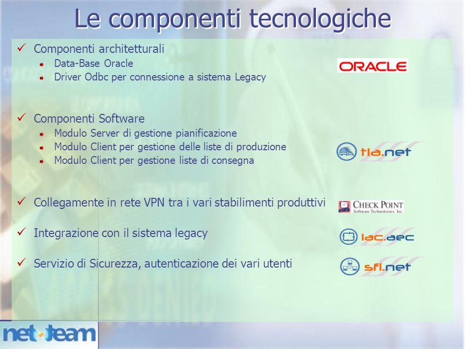 Componenti architetturali Data-Base Oracle Driver Odbc per connessione a sistema Legacy Componenti Software Modulo Server di gestione pianificazione M
