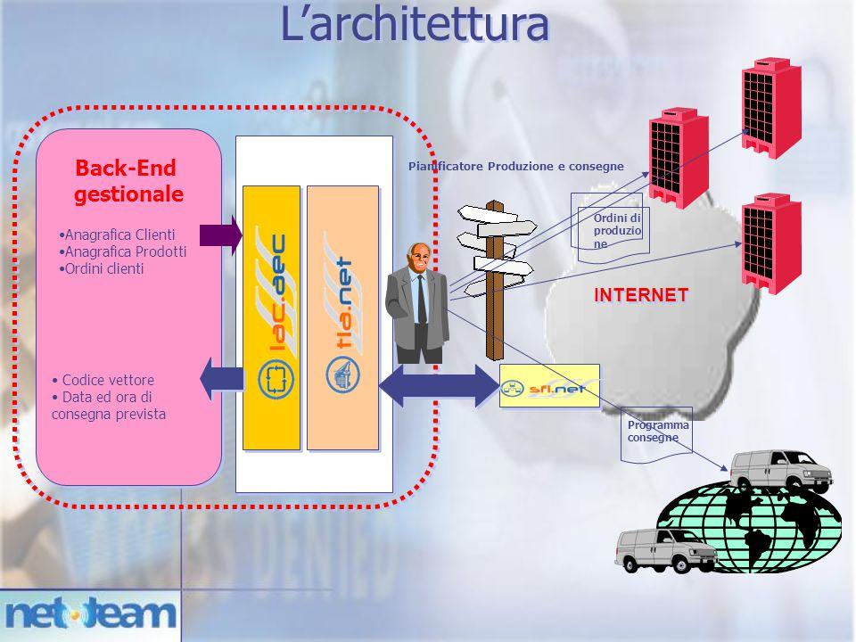 L'architettura INTERNET Back-End gestionale Anagrafica Clienti Anagrafica Prodotti Ordini clienti Codice vettore Data ed ora di consegna prevista Pianificatore Produzione e consegne Ordini di produzio ne Programma consegne