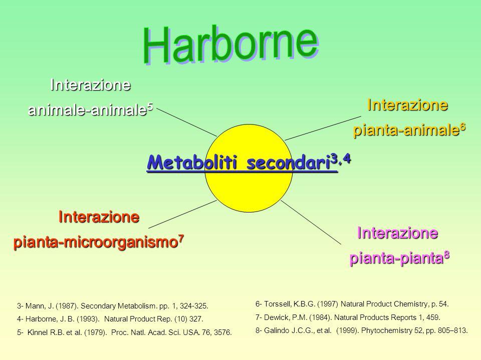 Interazione pianta-microorganismo 7 Interazione pianta-animale 6 pianta-animale 6 Interazione animale-animale 5 Interazione pianta-pianta 8 pianta-pianta 8 6- Torssell, K.B.G.