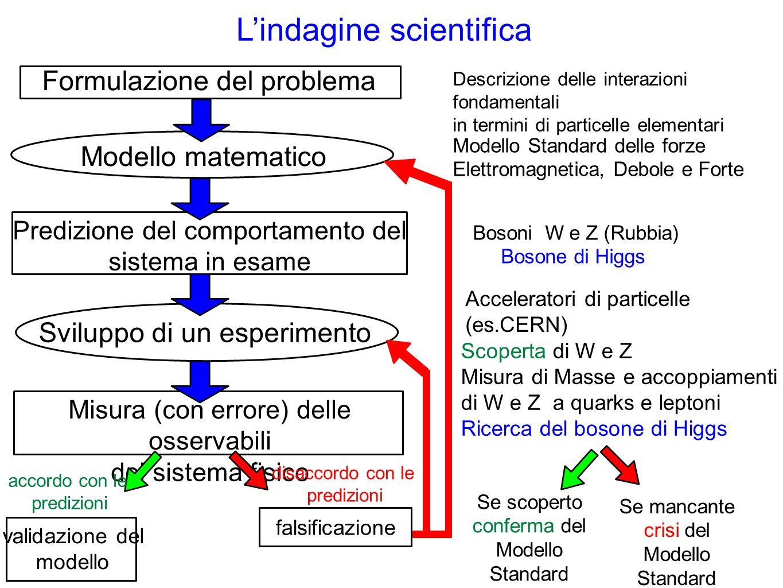 L'indagine scientifica Formulazione del problema Modello matematico Predizione del comportamento del sistema in esame Sviluppo di un esperimento Misur