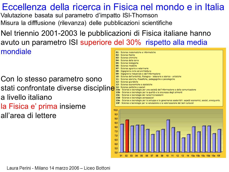Laura Perini - Milano 14 marzo 2006 – Liceo Bottoni Eccellenza della ricerca in Fisica nel mondo e in Italia Nel triennio 2001-2003 le pubblicazioni d