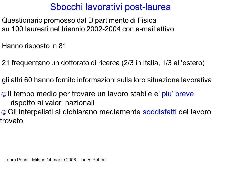 Laura Perini - Milano 14 marzo 2006 – Liceo Bottoni Sbocchi lavorativi post-laurea Questionario promosso dal Dipartimento di Fisica su 100 laureati ne