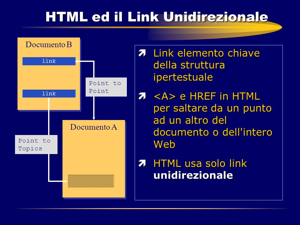 HTML ed il Link Unidirezionale ìLink elemento chiave della struttura ipertestuale ì e HREF in HTML per saltare da un punto ad un altro del documento o dell intero Web ìHTML usa solo link unidirezionale Documento B Documento A link Point to Point Point to Topics