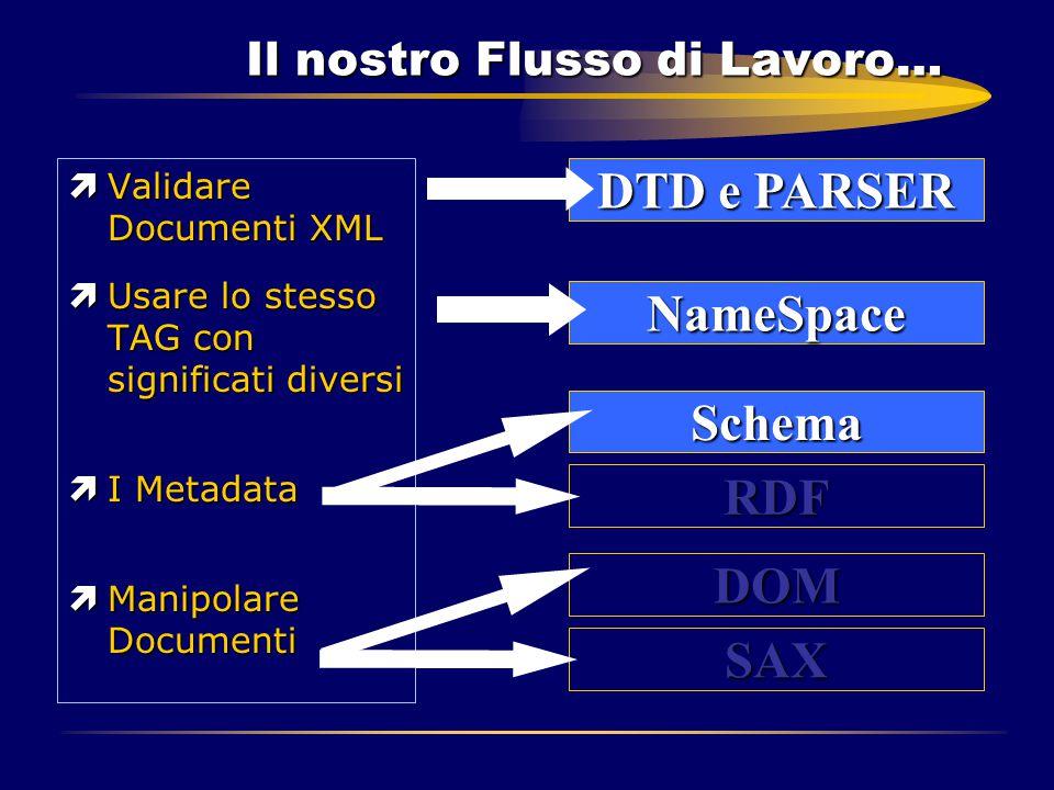 Il nostro Flusso di Lavoro… ìValidare Documenti XML ìUsare lo stesso TAG con significati diversi ìI Metadata ìManipolare Documenti DTD e PARSER NameSp