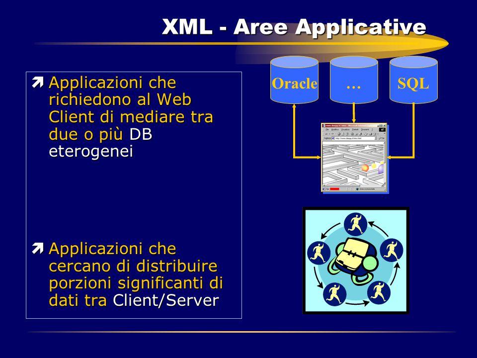 XML - Aree Applicative ìApplicazioni che richiedono al Web Client di mediare tra due o più DB eterogenei ìApplicazioni che cercano di distribuire porz