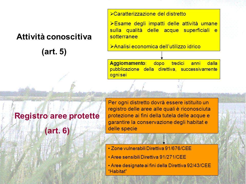 Attività conoscitiva (art. 5)  Caratterizzazione del distretto  Esame degli impatti delle attività umane sulla qualità delle acque superficiali e so