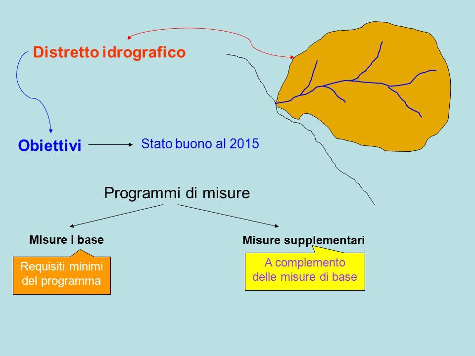 Distretto idrografico Obiettivi Programmi di misure Misure i base Stato buono al 2015 Misure supplementari Requisiti minimi del programma A complemento delle misure di base