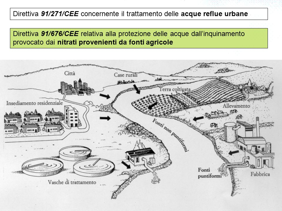 La politica europea sulle risorse idriche Questa complessa serie di interventi normativi ha originato un sistema fortemente parcellizato Solo un approccio complessivo e coordinato dei singoli problemi, frutto di una visione d'insieme, può consentire il controllo delle fonti d'inquinamento e il raggiungimento di elevati livelli di tutela ambientale Una prima volontà di stabilire una politica integrata delle risorse idriche era contenuta nella Comunicazione della Commissione del 21 febbraio 1996 sulla politica comunitaria in materia di acque.