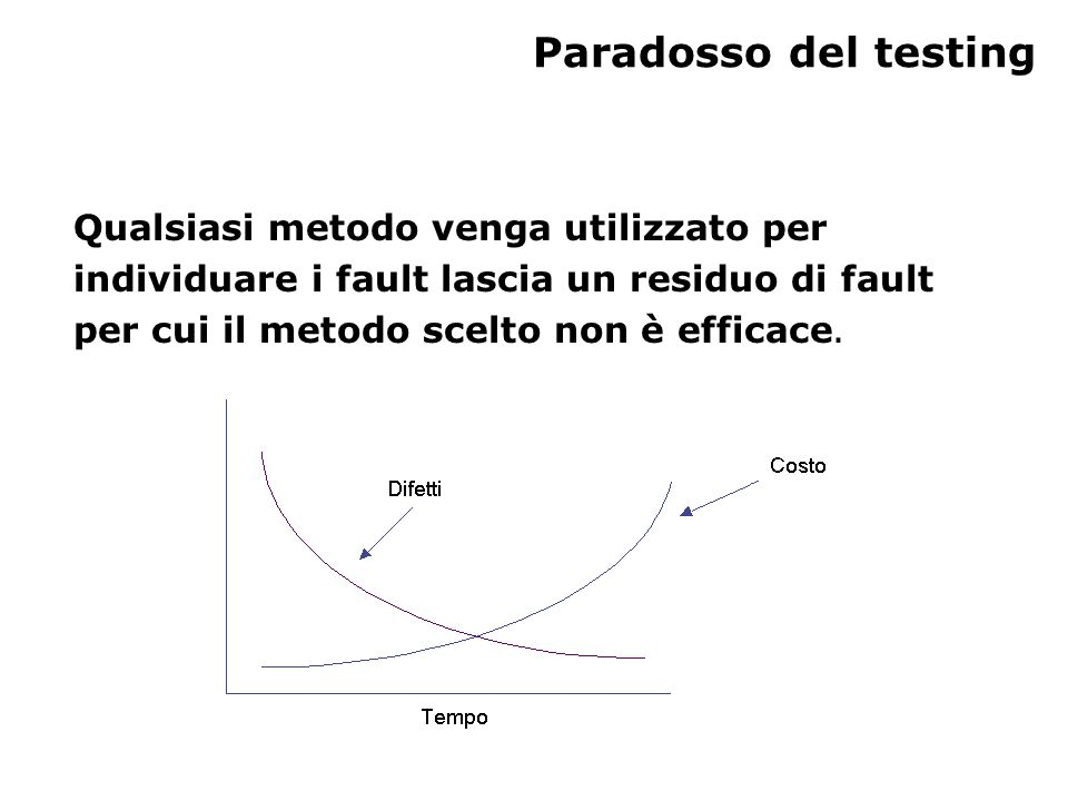 Paradosso del testing Qualsiasi metodo venga utilizzato per individuare i fault lascia un residuo di fault per cui il metodo scelto non è efficace.