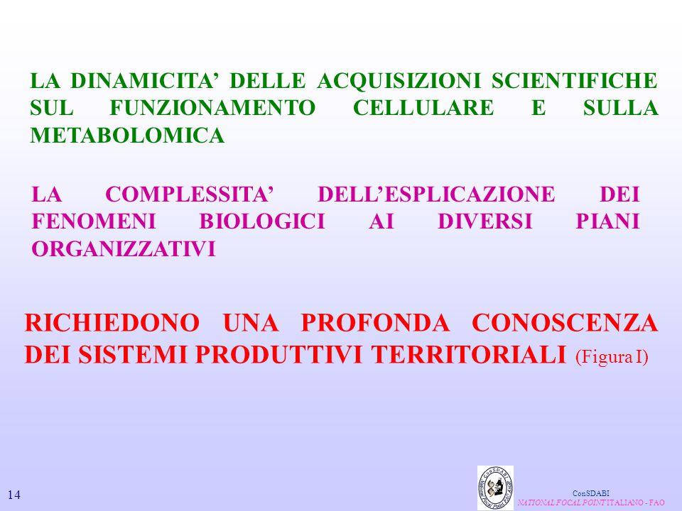 ConSDABI NATIONAL FOCAL POINT ITALIANO - FAO LA DINAMICITA' DELLE ACQUISIZIONI SCIENTIFICHE SUL FUNZIONAMENTO CELLULARE E SULLA METABOLOMICA LA COMPLE