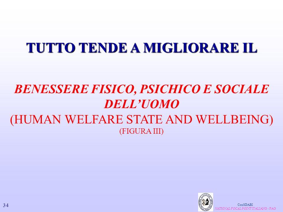 TUTTO TENDE A MIGLIORARE IL BENESSERE FISICO, PSICHICO E SOCIALE DELL'UOMO (HUMAN WELFARE STATE AND WELLBEING) (FIGURA III) ConSDABI NATIONAL FOCAL PO