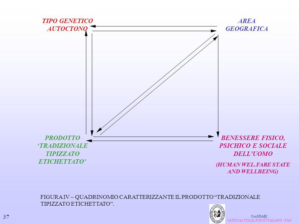TIPO GENETICO AUTOCTONO BENESSERE FISICO, PSICHICO E SOCIALE DELL'UOMO (HUMAN WEL.FARE STATE AND WELLBEING) PRODOTTO 'TRADIZIONALE TIPIZZATO ETICHETTA