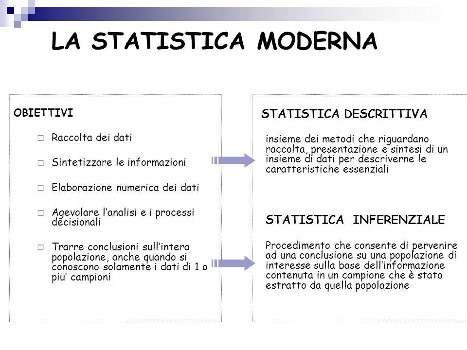 LA STATISTICA MODERNA OBIETTIVI  Raccolta dei dati  Sintetizzare le informazioni  Elaborazione numerica dei dati  Agevolare l'analisi e i processi