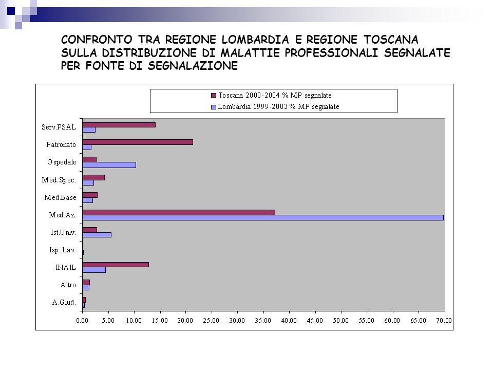CONFRONTO TRA REGIONE LOMBARDIA E REGIONE TOSCANA SULLA DISTRIBUZIONE DI MALATTIE PROFESSIONALI SEGNALATE PER FONTE DI SEGNALAZIONE