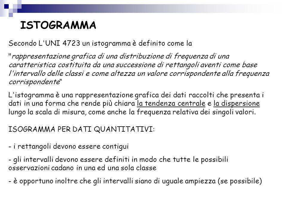 ISTOGRAMMA Secondo L'UNI 4723 un istogramma è definito come la
