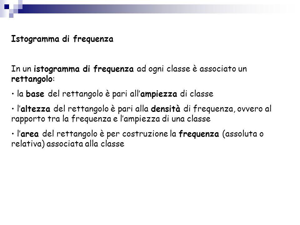 Istogramma di frequenza In un istogramma di frequenza ad ogni classe è associato un rettangolo: la base del rettangolo è pari all'ampiezza di classe l