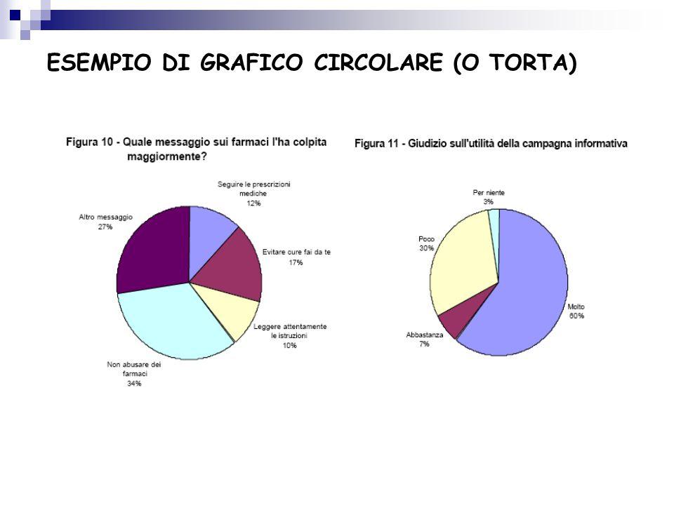 ESEMPIO DI GRAFICO CIRCOLARE (O TORTA)