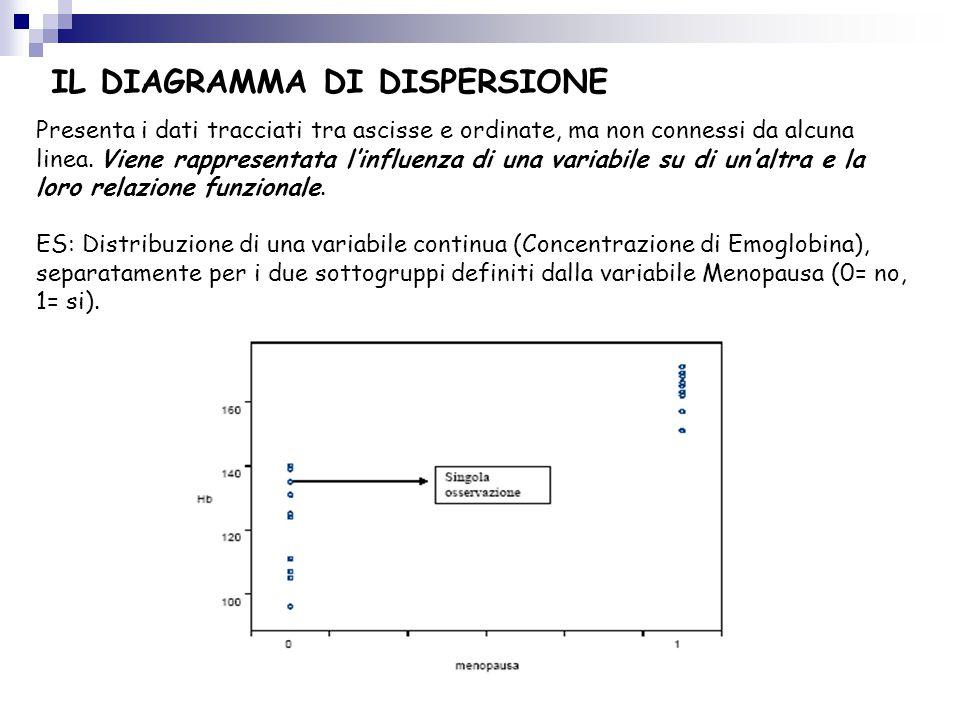 ES: Distribuzione di una variabile continua (Concentrazione di Emoglobina), separatamente per i due sottogruppi definiti dalla variabile Menopausa (0=