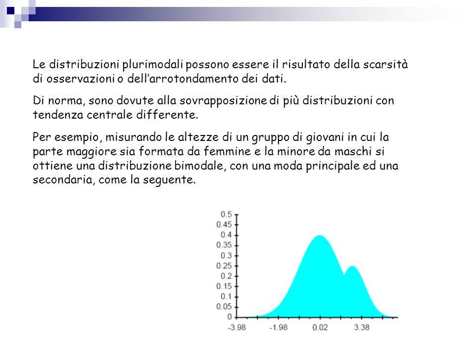 Le distribuzioni plurimodali possono essere il risultato della scarsità di osservazioni o dell'arrotondamento dei dati. Di norma, sono dovute alla sov