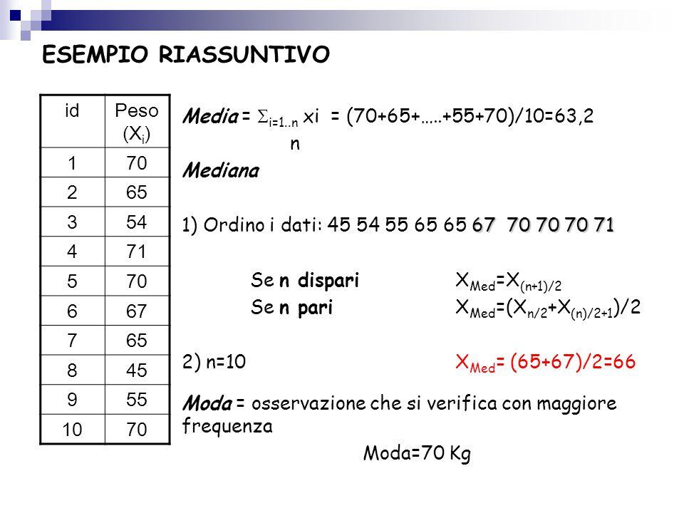 ESEMPIO RIASSUNTIVO idPeso (X i ) 170 265 354 471 570 667 765 845 955 1070 Media =  i=1..n xi = (70+65+…..+55+70)/10=63,2 n Mediana 67 70 70 70 71 1)