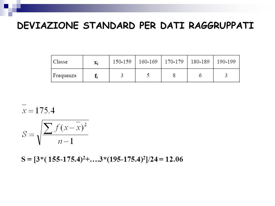 DEVIAZIONE STANDARD PER DATI RAGGRUPPATI S = [3*( 155-175.4) 2 +….3*(195-175.4) 2 ]/24 = 12.06