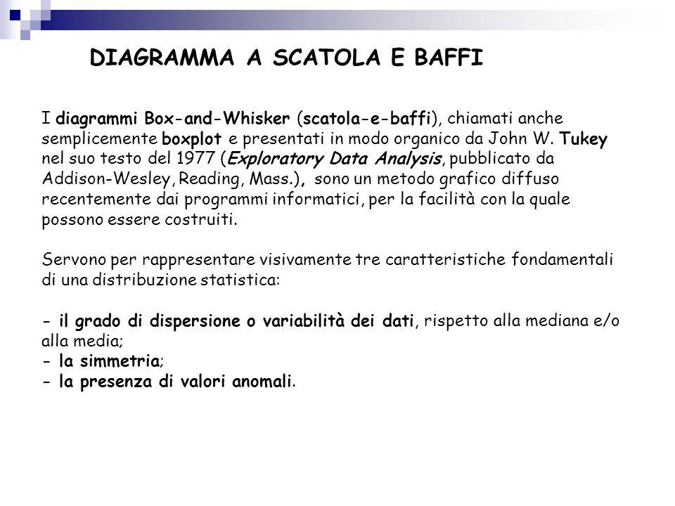 DIAGRAMMA A SCATOLA E BAFFI I diagrammi Box-and-Whisker (scatola-e-baffi), chiamati anche semplicemente boxplot e presentati in modo organico da John