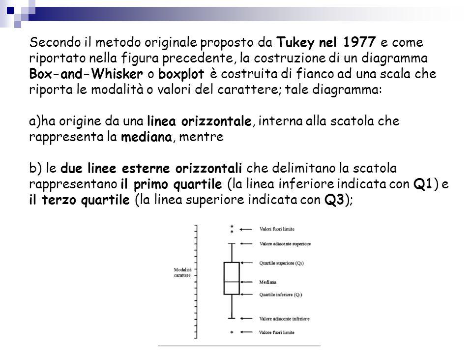 Secondo il metodo originale proposto da Tukey nel 1977 e come riportato nella figura precedente, la costruzione di un diagramma Box-and-Whisker o boxp