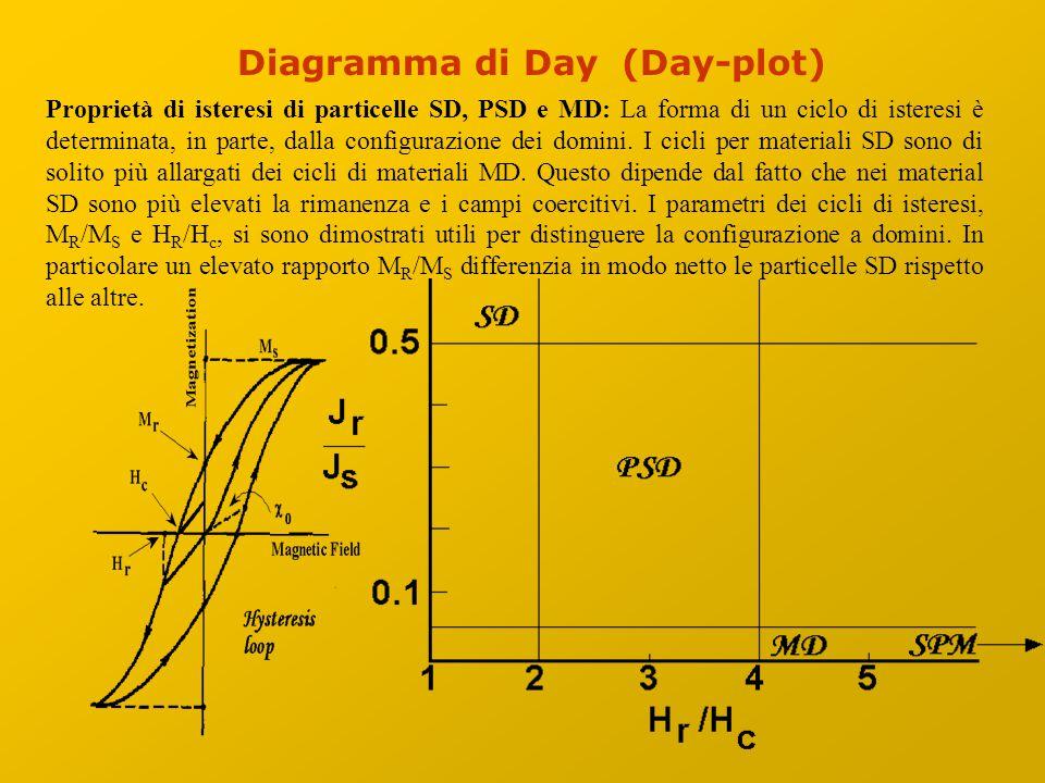 Diagramma di Day (Day-plot) Proprietà di isteresi di particelle SD, PSD e MD: La forma di un ciclo di isteresi è determinata, in parte, dalla configurazione dei domini.
