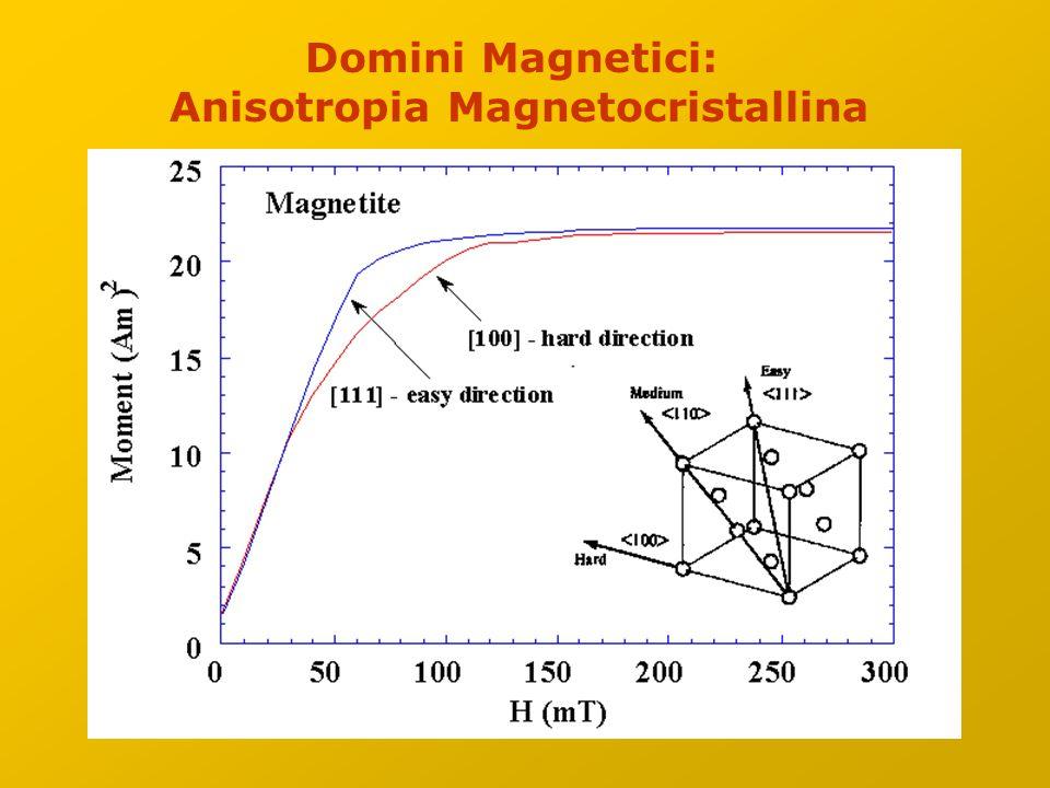 Domini Magnetici: Anisotropia Magnetocristallina