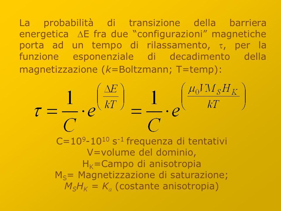 La probabilità di transizione della barriera energetica E fra due configurazioni magnetiche porta ad un tempo di rilassamento, , per la funzione esponenziale di decadimento della magnetizzazione (k=Boltzmann; T=temp): C=10 9 -10 10 s -1 frequenza di tentativi V=volume del dominio, H K =Campo di anisotropia M S = Magnetizzazione di saturazione; M S H K = K a (costante anisotropia)