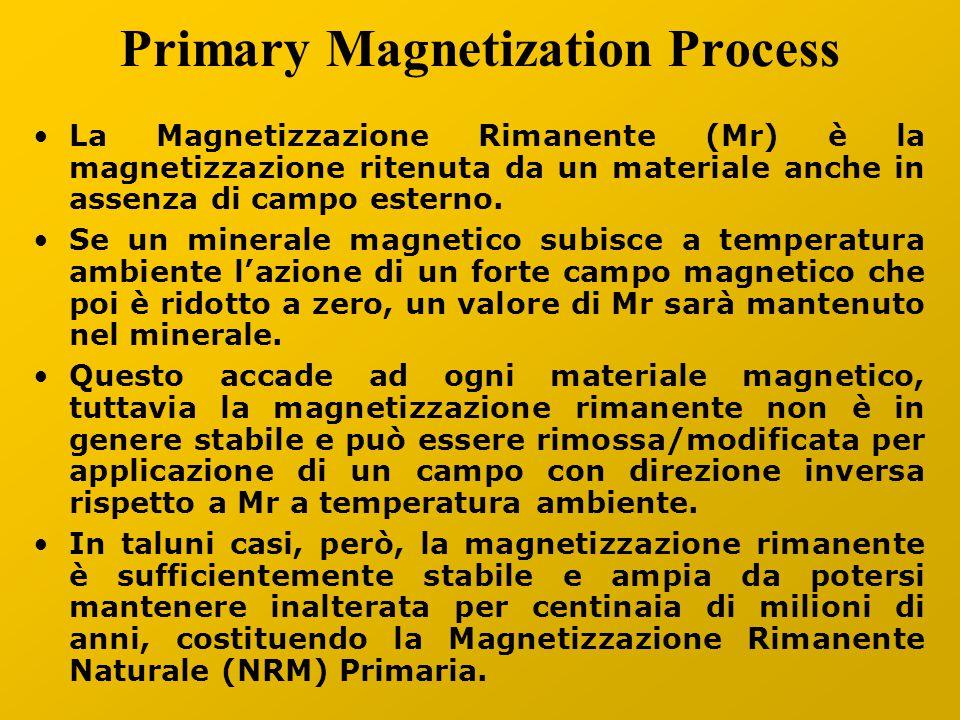 Primary Magnetization Process La Magnetizzazione Rimanente (Mr) è la magnetizzazione ritenuta da un materiale anche in assenza di campo esterno.
